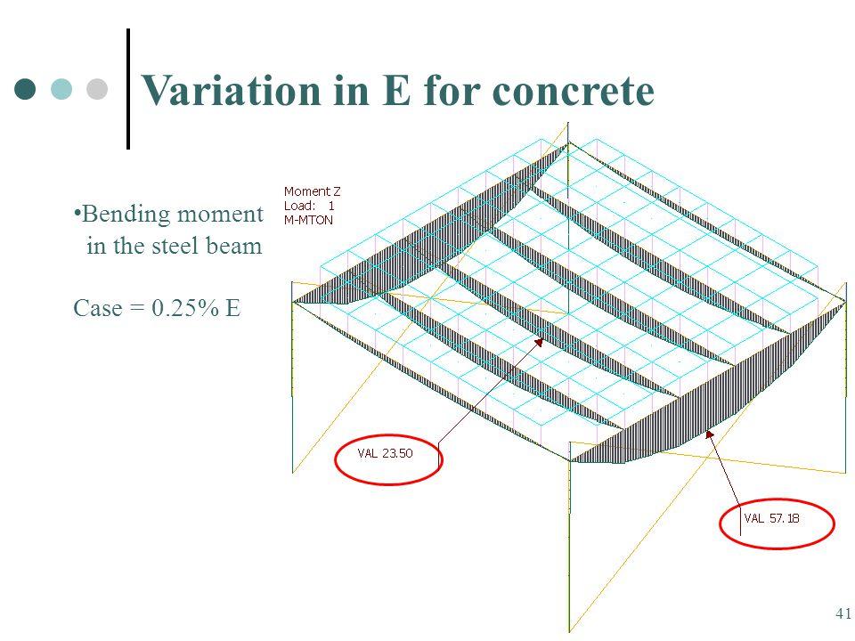 41 Variation in E for concrete Bending moment in the steel beam Case = 0.25% E