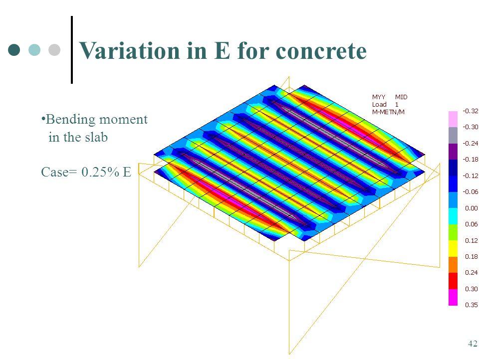 42 Bending moment in the slab Case= 0.25% E Variation in E for concrete