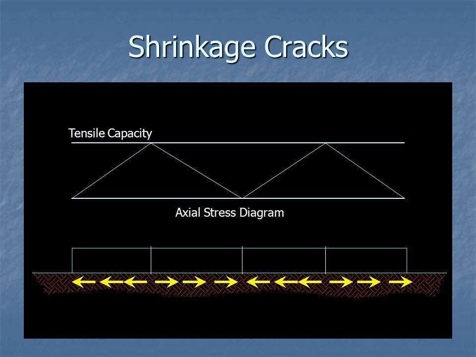 Shrinkage Cracks Axial Stress Diagram Tensile Capacity