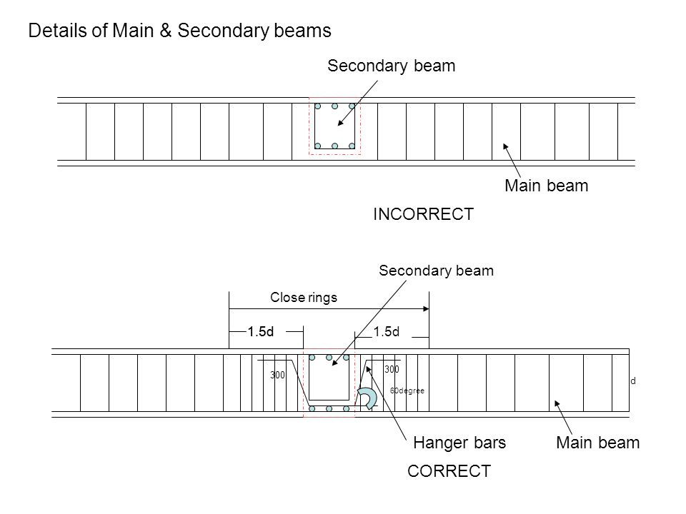 Details of Main & Secondary beams INCORRECT 1.5d Close rings Hanger bars 300 d CORRECT Secondary beam Main beam Secondary beam 60degree Main beam