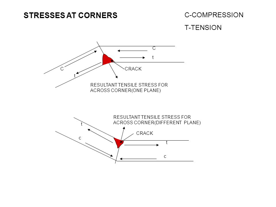 STRESSES AT CORNERS C C-COMPRESSION T-TENSION t t C RESULTANT TENSILE STRESS FOR ACROSS CORNER(ONE PLANE) t c RESULTANT TENSILE STRESS FOR ACROSS CORN
