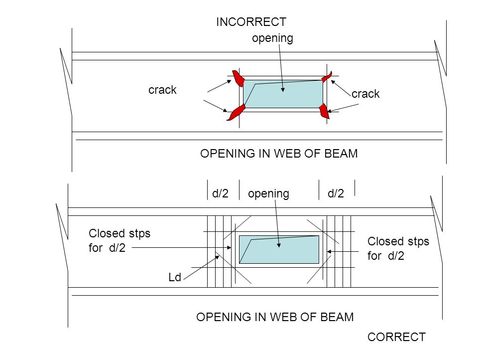 opening CORRECT OPENING IN WEB OF BEAM crack opening INCORRECT OPENING IN WEB OF BEAM Ld d/2 Closed stps for d/2