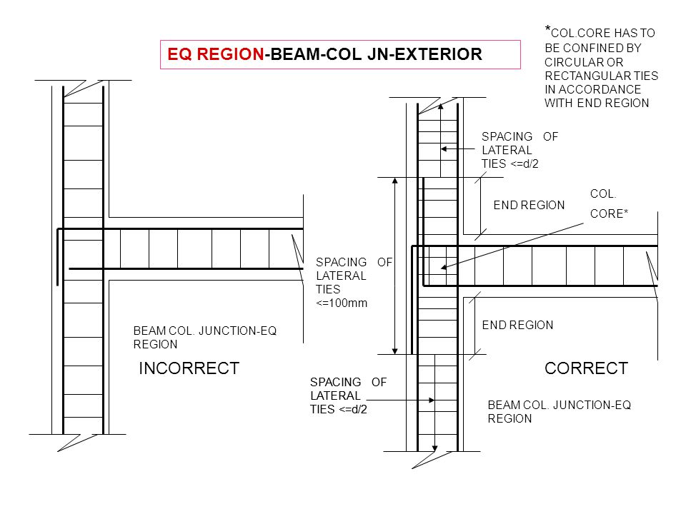 BEAM COL. JUNCTION-EQ REGION EQ REGION-BEAM-COL JN-EXTERIOR CORRECT BEAM COL. JUNCTION-EQ REGION INCORRECT END REGION COL. CORE* SPACING OF LATERAL TI