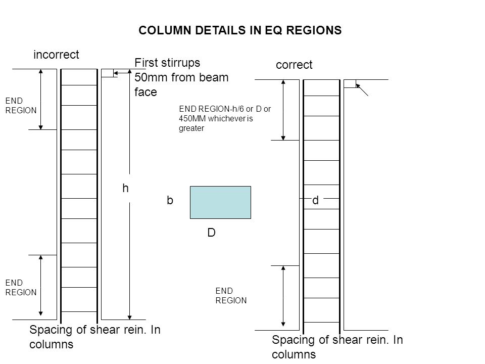 COLUMN DETAILS IN EQ REGIONS END REGION First stirrups 50mm from beam face Spacing of shear rein. In columns incorrect Spacing of shear rein. In colum