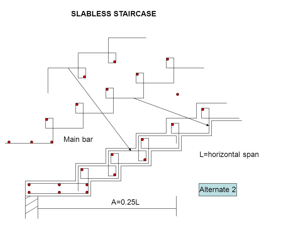 Main bar Alternate 2 A=0.25L L=horizontal span SLABLESS STAIRCASE