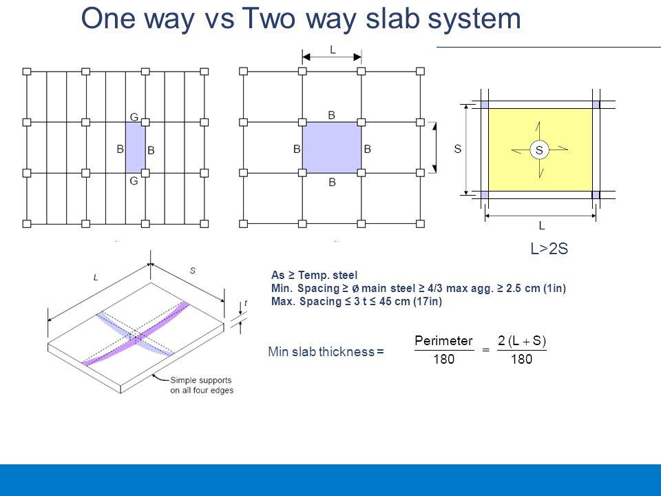 One way vs Two way slab system As ≥ Temp.steel Min.
