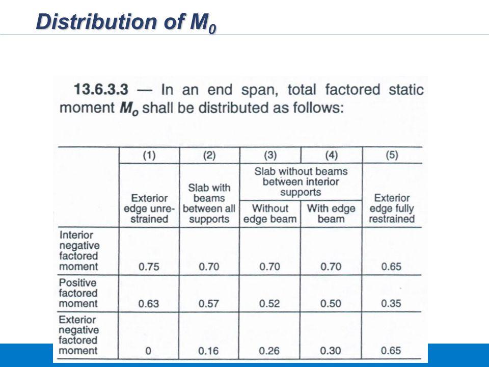 Distribution of M 0