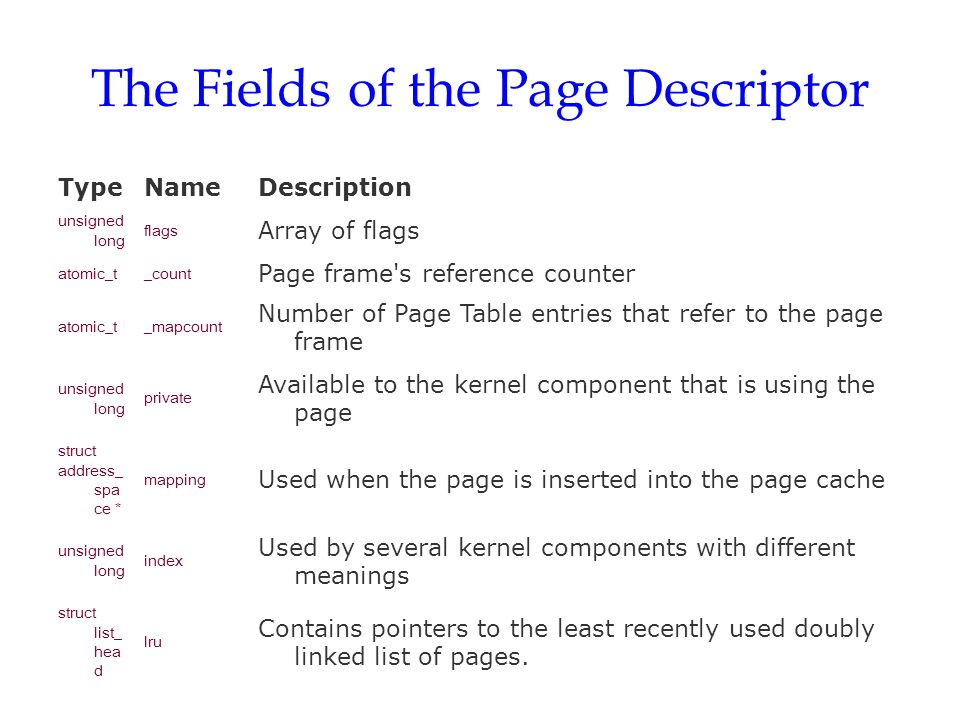 Flags Describing the Status of a Page Frame PG_locked, PG_error, PG_referenced, PG_uptodate, PG_dirty, PG_lru, PG_active, PG_slab, PG_skip, PG_highmem, PG_checked, PG_arch_1, PG_reserved, PG_private, PG_writeback, PG_nosave, PG_compound, PG_swapcache, PG_mappedtodisk, PG_reclaim, PG_nosave_free