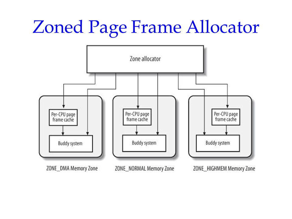 Requesting and Releasing Page Frames Request: –alloc_pages(), alloc_page(), __get_free_pages(), __get_free_page(), get_zoned_page(), __get_dma_pages() Release: –__free_pages(), free_pages(), __free_page(), free_page(),