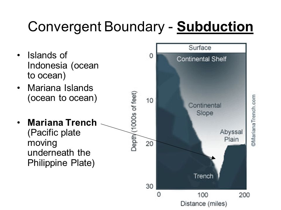 Convergent Boundary - Subduction Islands of Indonesia (ocean to ocean) Mariana Islands (ocean to ocean) Mariana Trench (Pacific plate moving underneat