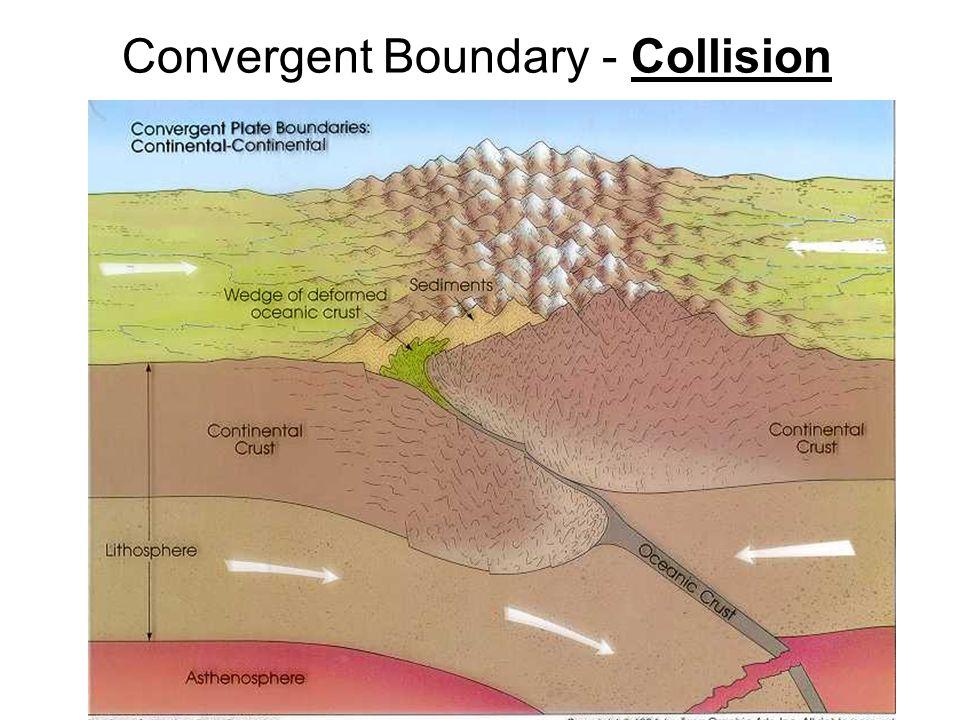 Convergent Boundary - Collision