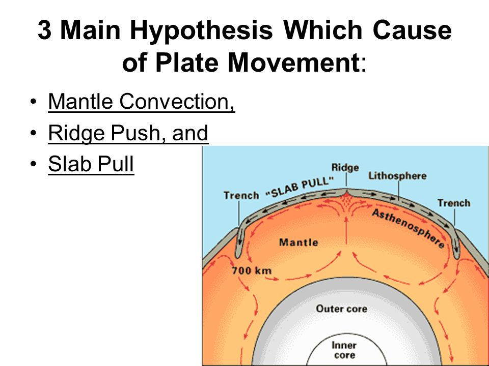 Mantle Convection : 1.Mantle Convection - the transfer (convection) of heat from Earth's inner and outer cores moves the plates (like a convection belt)