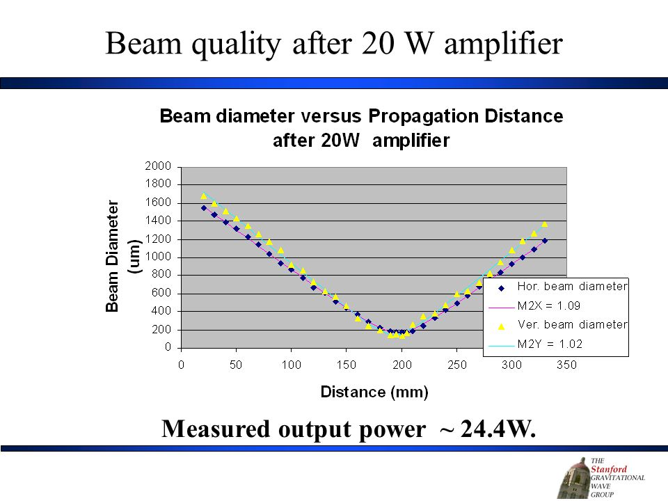 Beam quality after 20 W amplifier Measured output power ~ 24.4W.