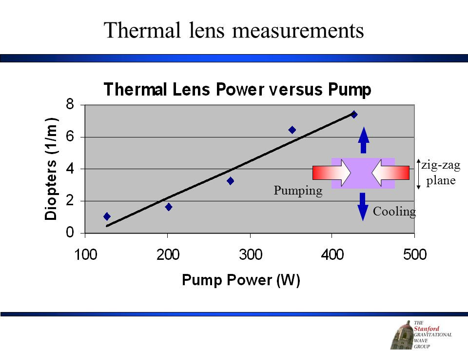 Thermal lens measurements Pumping Cooling zig-zag plane