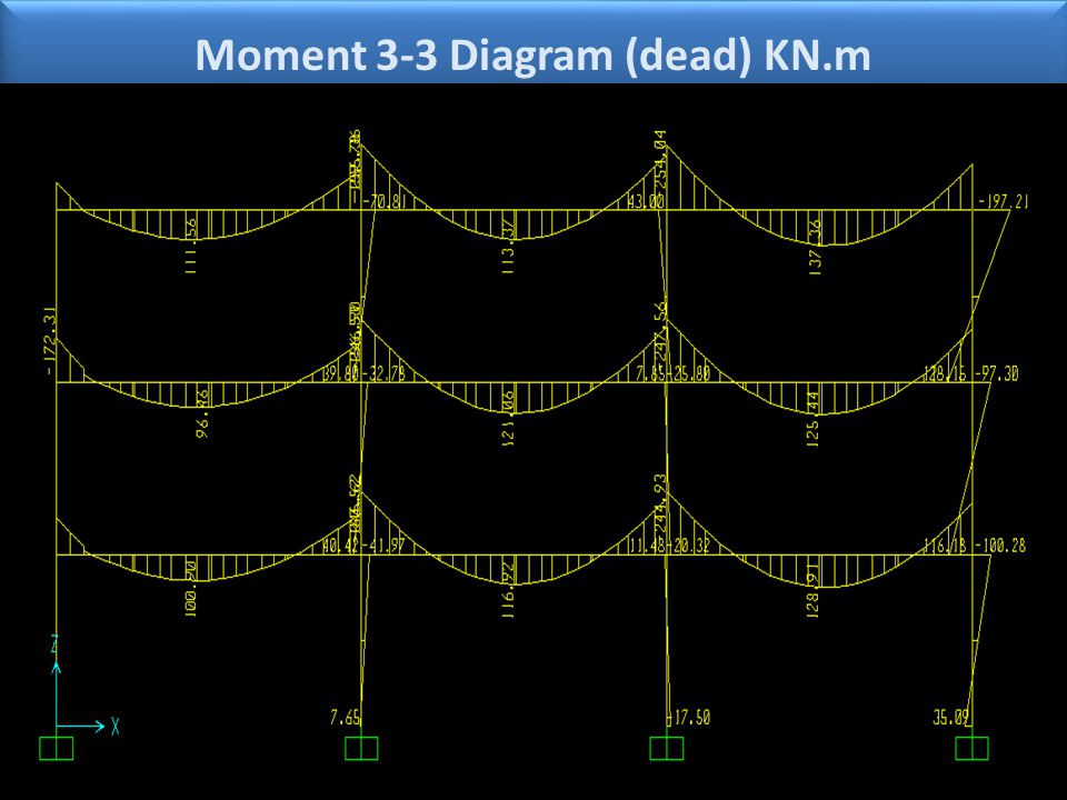 Moment 3-3 Diagram (dead) KN.m