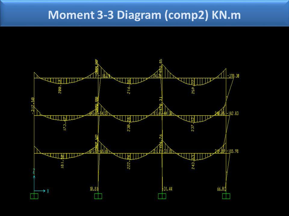 Moment 3-3 Diagram (comp2) KN.m