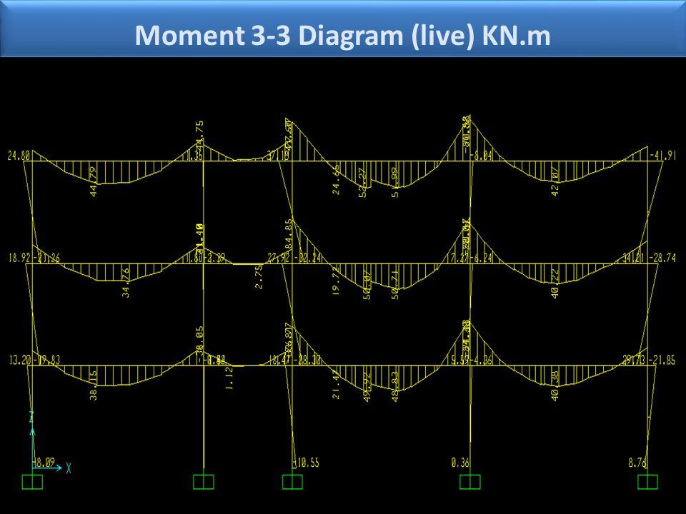 Moment 3-3 Diagram (live) KN.m