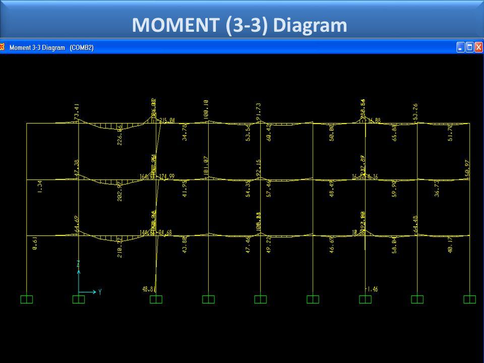3-3) Diagram) MOMENT