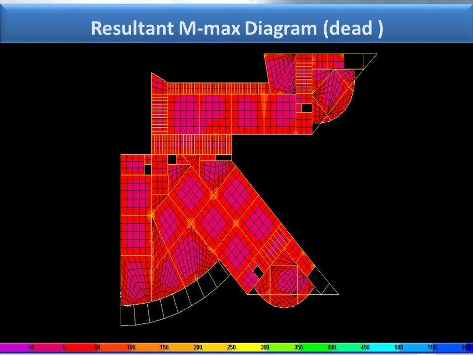 Resultant M-max Diagram (dead )
