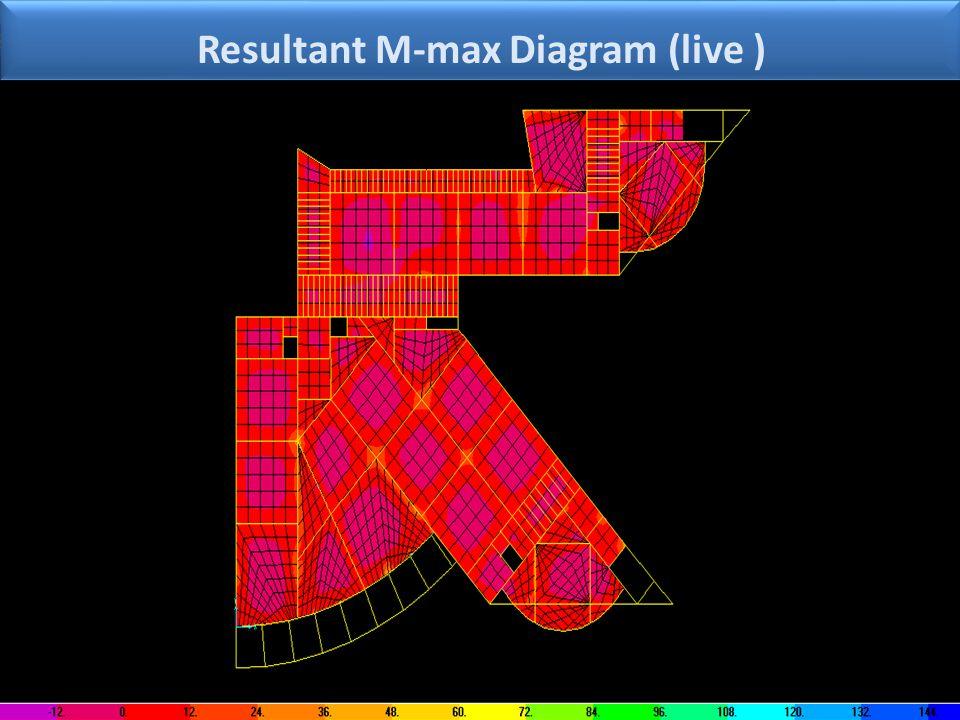 Resultant M-max Diagram (live )