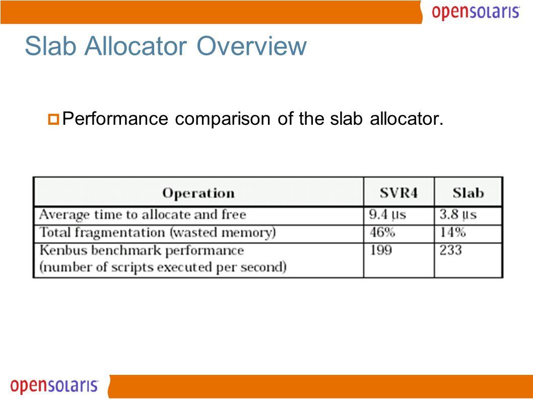 17 Slab Allocator Overview  Performance comparison of the slab allocator.