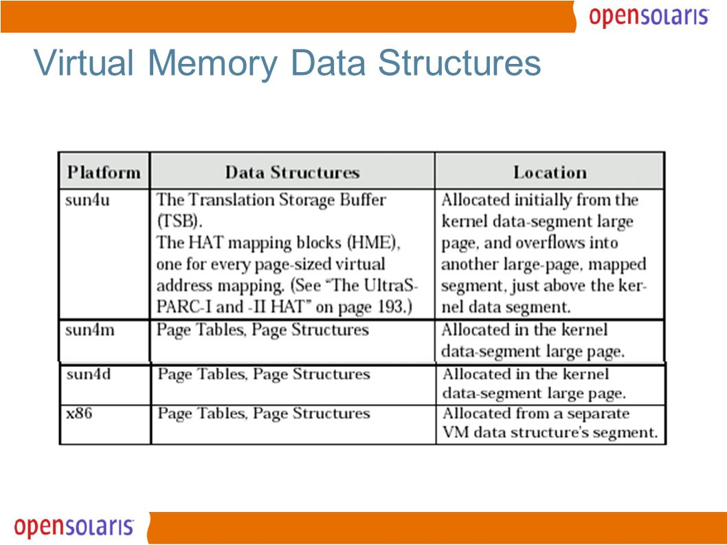 8 Virtual Memory Data Structures