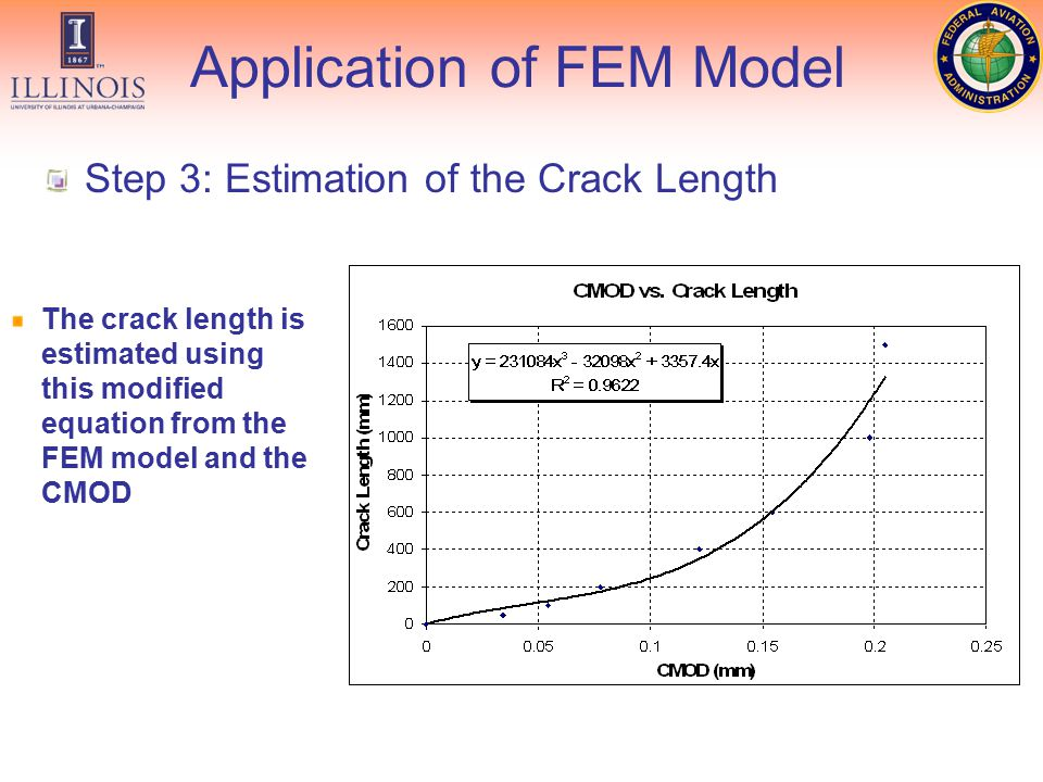 Step 3: Estimation of the Crack Length The crack length is estimated using this modified equation from the FEM model and the CMOD Application of FEM Model