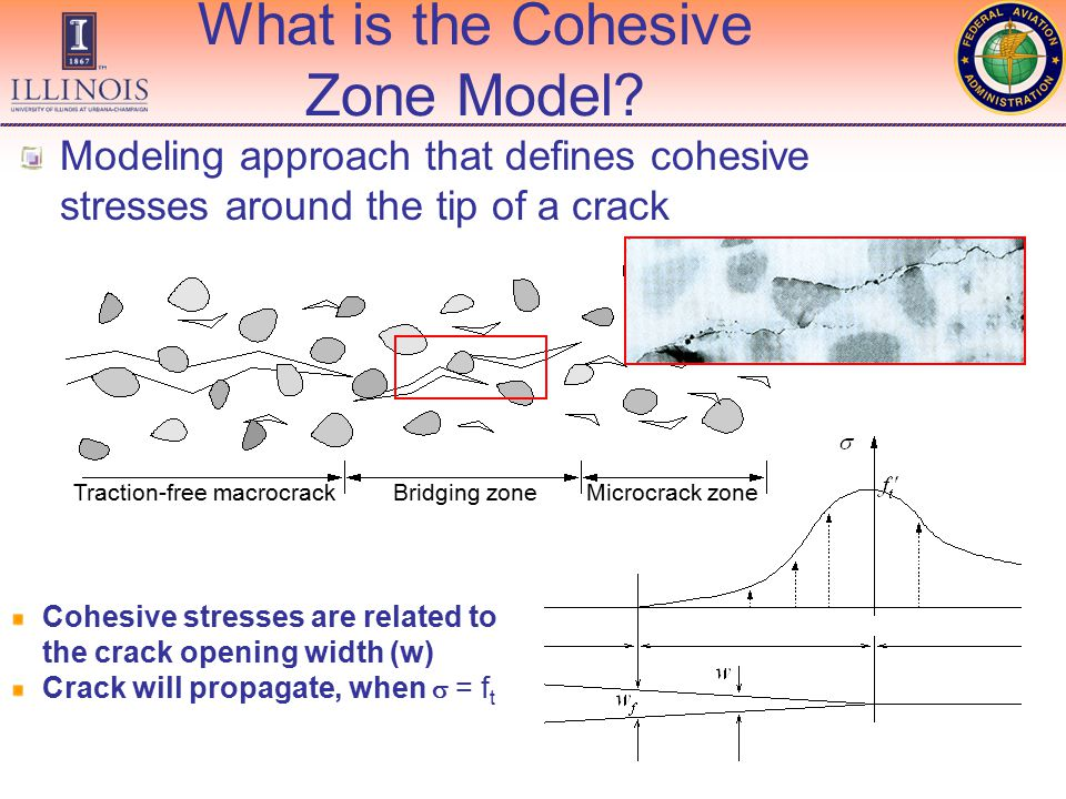What is the Cohesive Zone Model.
