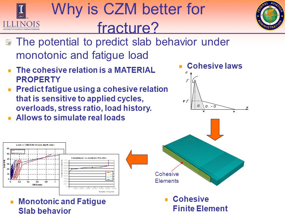 Why is CZM better for fracture.
