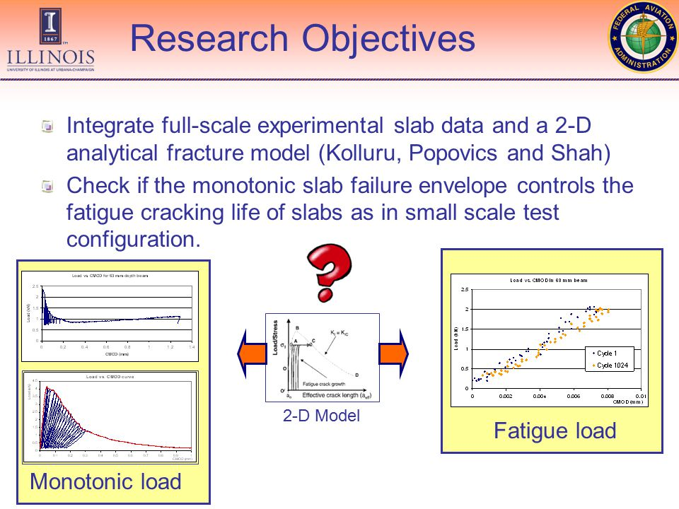 Integrate full-scale experimental slab data and a 2-D analytical fracture model (Kolluru, Popovics and Shah) Check if the monotonic slab failure envelope controls the fatigue cracking life of slabs as in small scale test configuration.