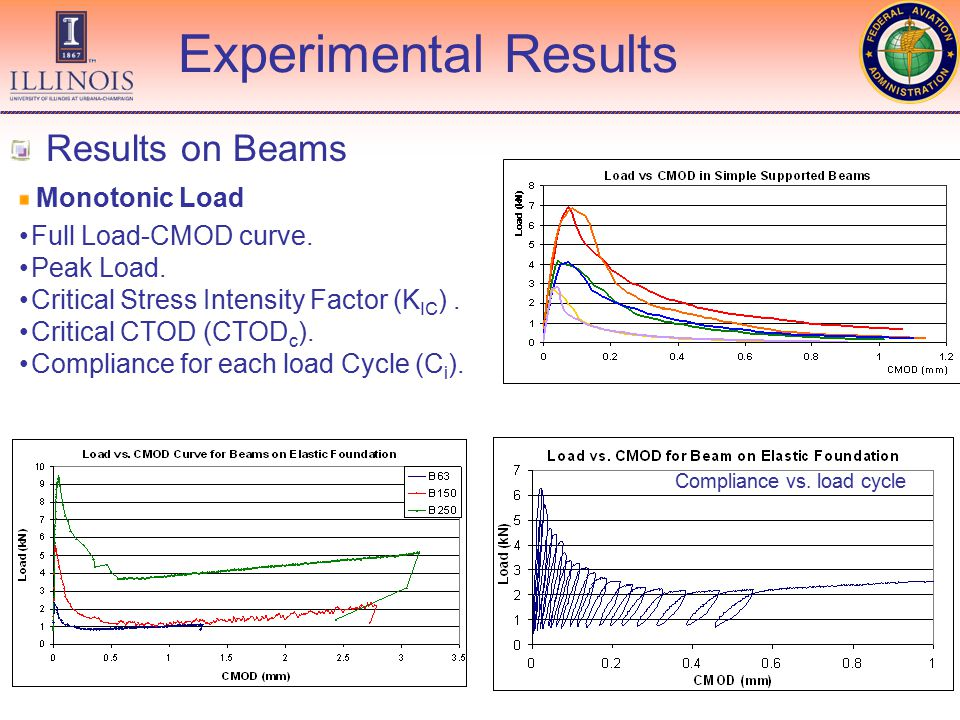 Finite Element Analysis Relation between Stress Intensity Factor and Crack Length Relation between CMOD and Crack Length
