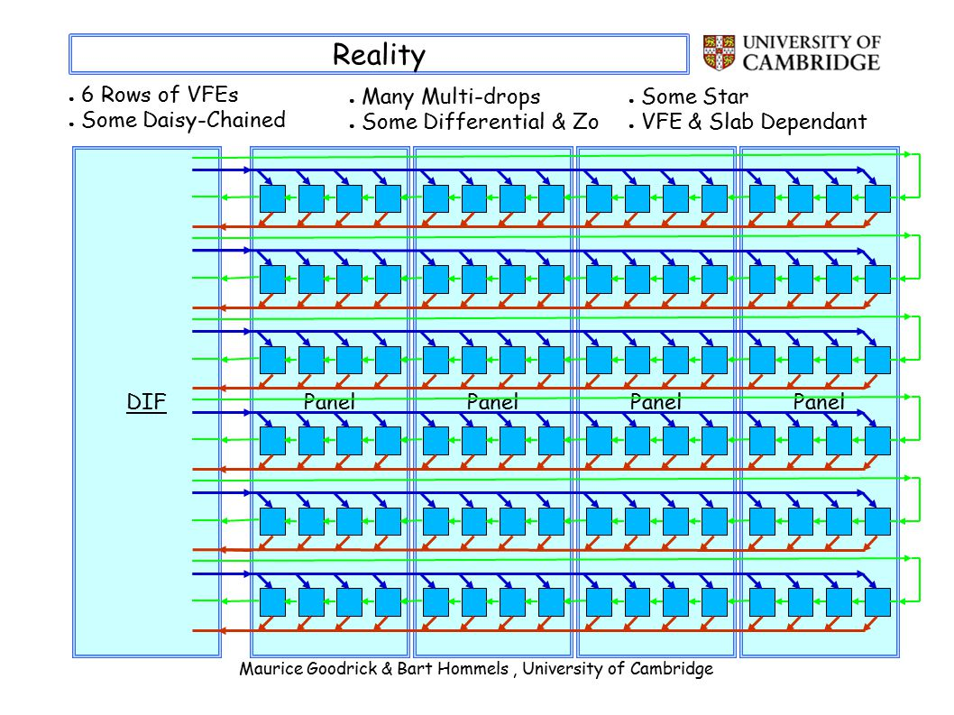 Maurice Goodrick & Bart Hommels, University of Cambridge Reality ● 6 Rows of VFEs ● Some Daisy-Chained PanelDIFPanel ● Many Multi-drops ● Some Differential & Zo ● Some Star ● VFE & Slab Dependant