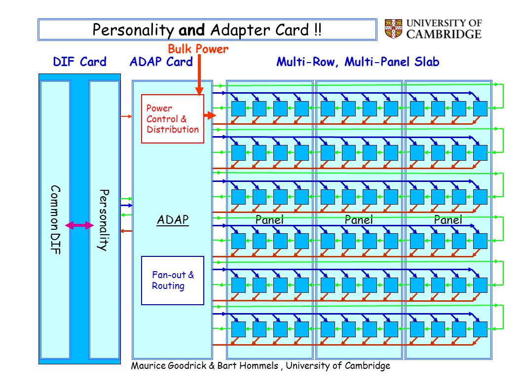 Maurice Goodrick & Bart Hommels, University of Cambridge Personality and Adapter Card !.