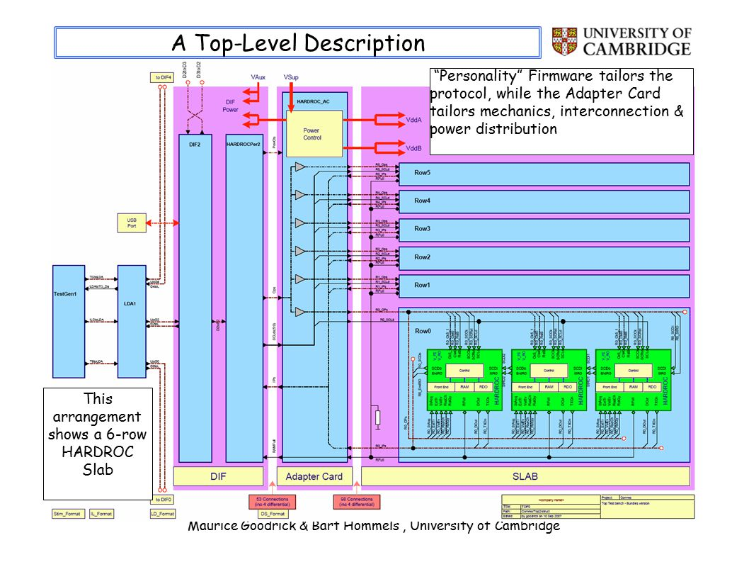 Maurice Goodrick & Bart Hommels, University of Cambridge A Top-Level Description Personality Firmware tailors the protocol, while the Adapter Card tailors mechanics, interconnection & power distribution This arrangement shows a 6-row HARDROC Slab