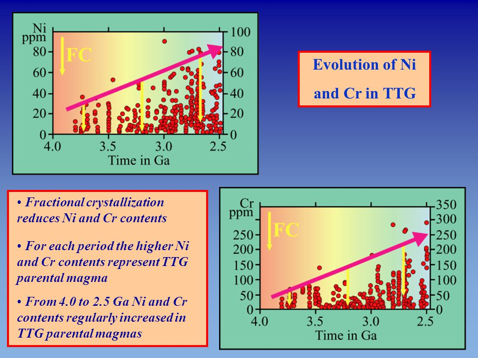 Evolution of Ni and Cr in TTG Fractional crystallization reduces Ni and Cr contents For each period the higher Ni and Cr contents represent TTG parent