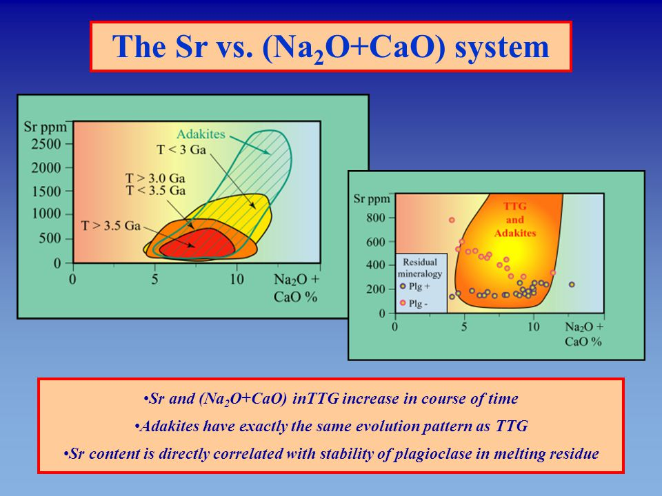 The Sr vs. (Na 2 O+CaO) system Sr and (Na 2 O+CaO) inTTG increase in course of time Adakites have exactly the same evolution pattern as TTG Sr content