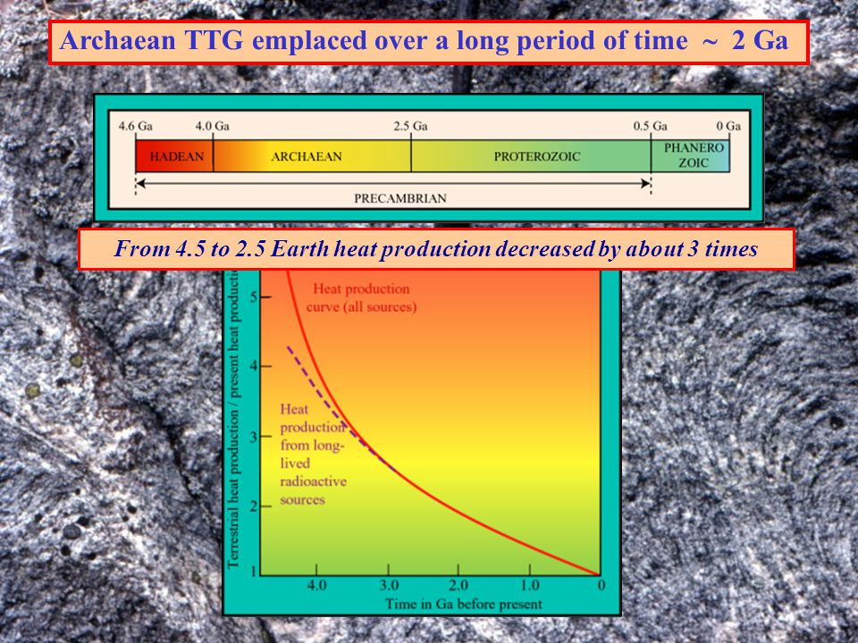 PRELIMINARY CONCLUSIONS III  Low melt/peridotite ratio  Strong melt/mantle interactions: sanukitoids Diminushing melt/peridotite ratio over time (Earth secular cooling) Onset of sanukitoids and Closepet-type at the end of the Archaean Low melt/peridotite ratio Cooling of the Earth  Increased depth of melting  Complete assimilation of melts: enriched mantle (Closepet) Even lower melt/peridotite ratio