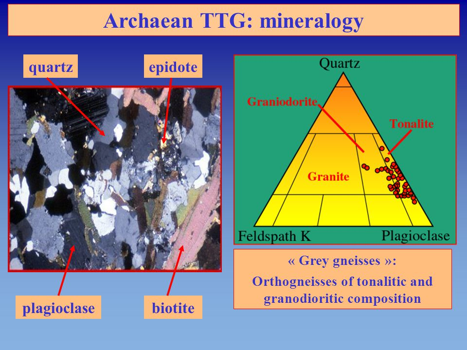 CONCLUSIONS TTG were generated by basalt melting, under a mantle slice they were produced by subducted slab melting From 4.0 to 2.5 Ga depth of slab melting increased : At 4.0 Ga : shallow depth melting, plagioclase stable, no or few mantle/magma interactions At 2.5 Ga : great depth melting, plagioclase unstable, strong mantle/magma interactions Appearance of new types of subduction-related rocks These changes reflect the progressive cooling of our planet