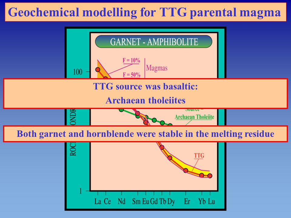 Petrogenetical model for the TTG suite
