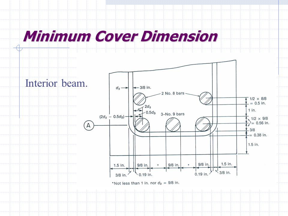 Minimum Cover Dimension Interior beam.
