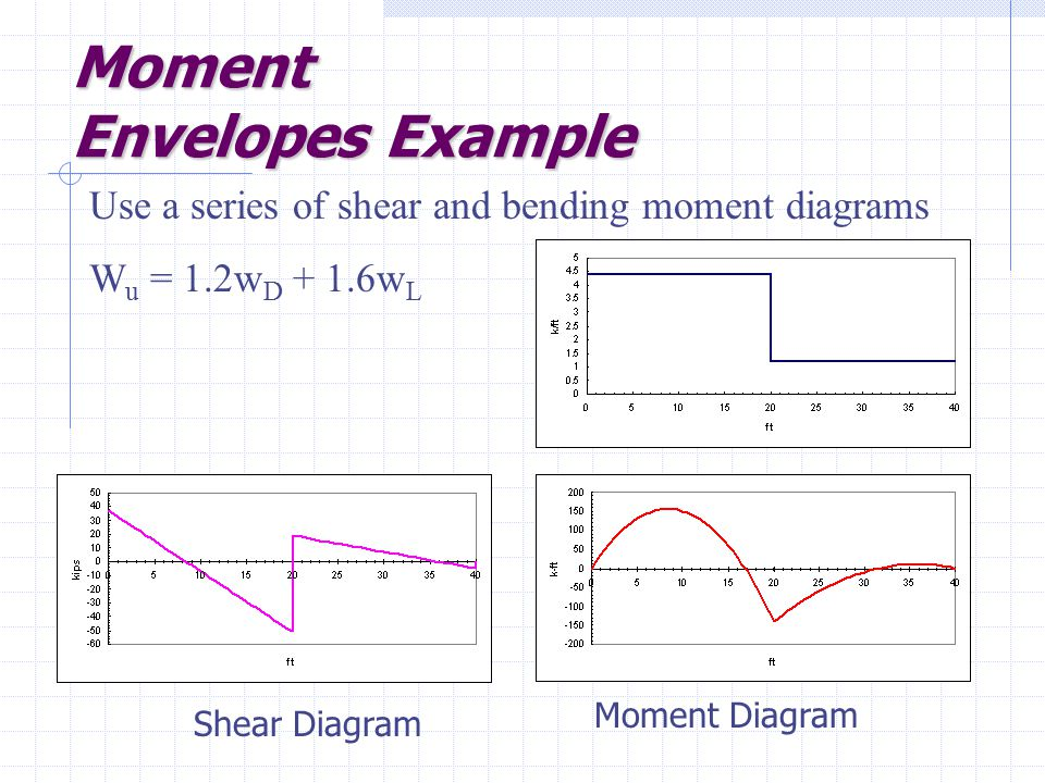 Moment Envelopes Example Use a series of shear and bending moment diagrams W u = 1.2w D + 1.6w L Shear Diagram Moment Diagram
