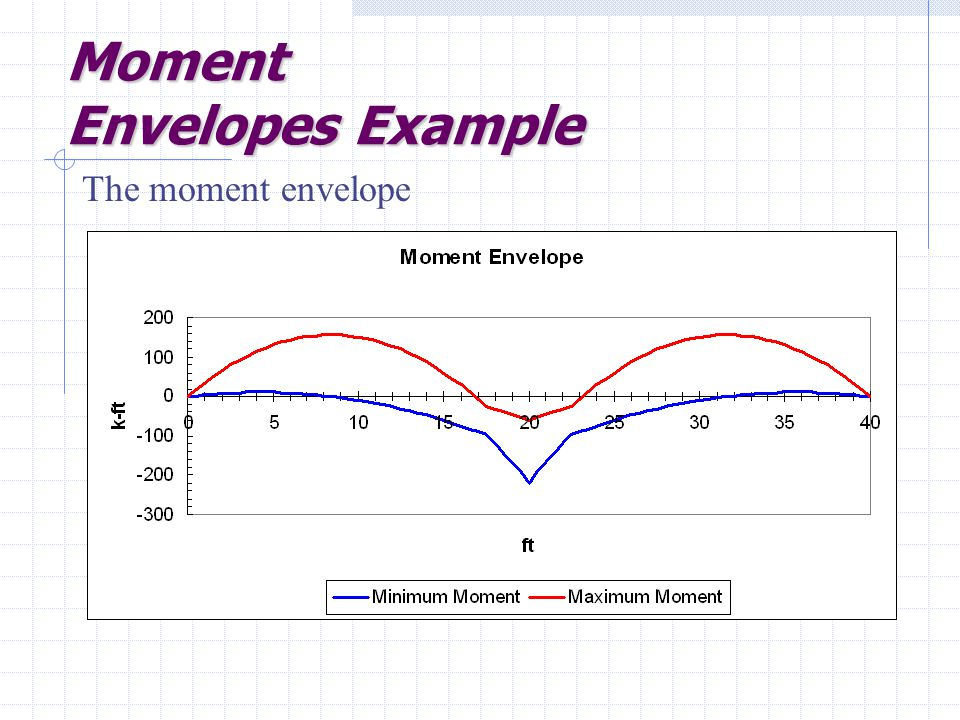 Moment Envelopes Example The moment envelope
