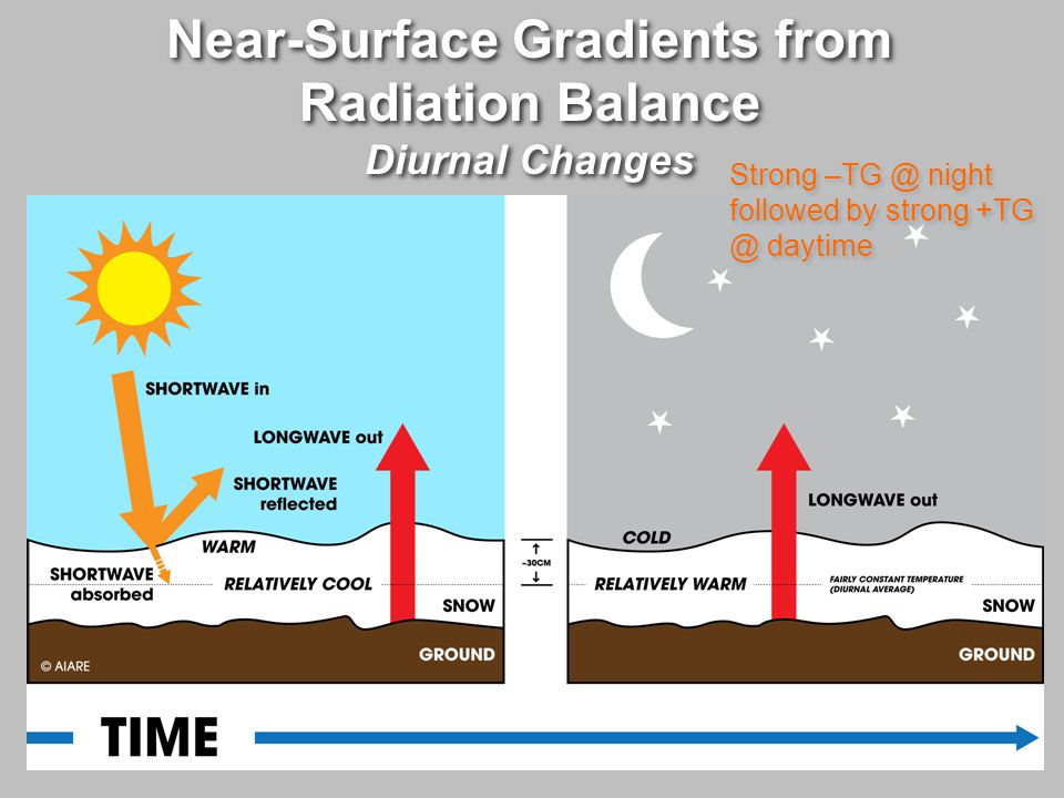 Conditions that Promote Near- Surface Gradients from Radiation Balance (Diurnal Changes) Conditions that Promote Near- Surface Gradients from Radiation Balance (Diurnal Changes)  Clear cold nights following relatively warm days  The cold nights promote the faceting process  Faceted crystals may get a lot larger if conditions persist for several days  PRODUCT: bi-directional faceted crystals  Clear cold nights following relatively warm days  The cold nights promote the faceting process  Faceted crystals may get a lot larger if conditions persist for several days  PRODUCT: bi-directional faceted crystals