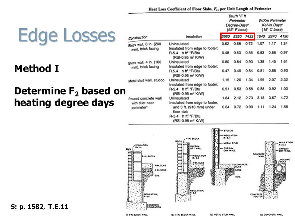 Edge Losses Method I Determine F 2 based on heating degree days S: p. 1582, T.E.11
