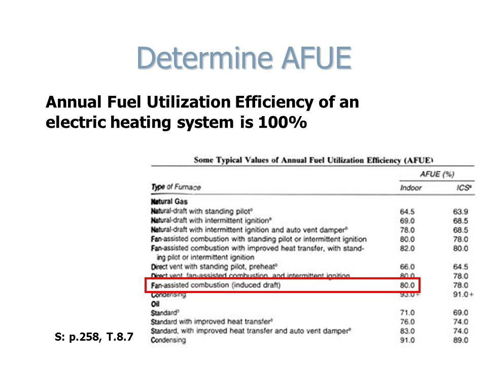 Determine AFUE Annual Fuel Utilization Efficiency of an electric heating system is 100% S: p.258, T.8.7