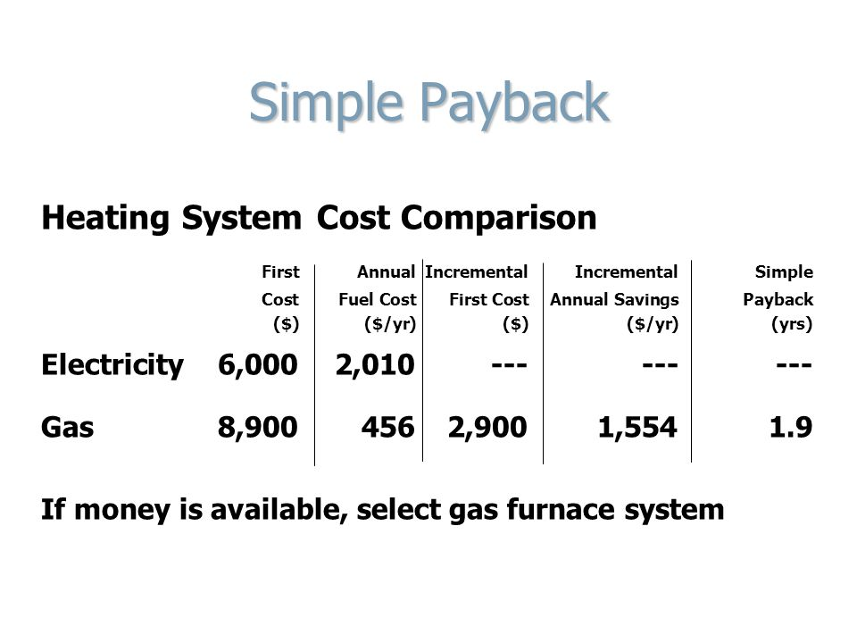 Simple Payback Heating System Cost Comparison FirstAnnualIncremental Incremental Simple Cost Fuel CostFirst CostAnnual SavingsPayback ($)($/yr)($)($/y