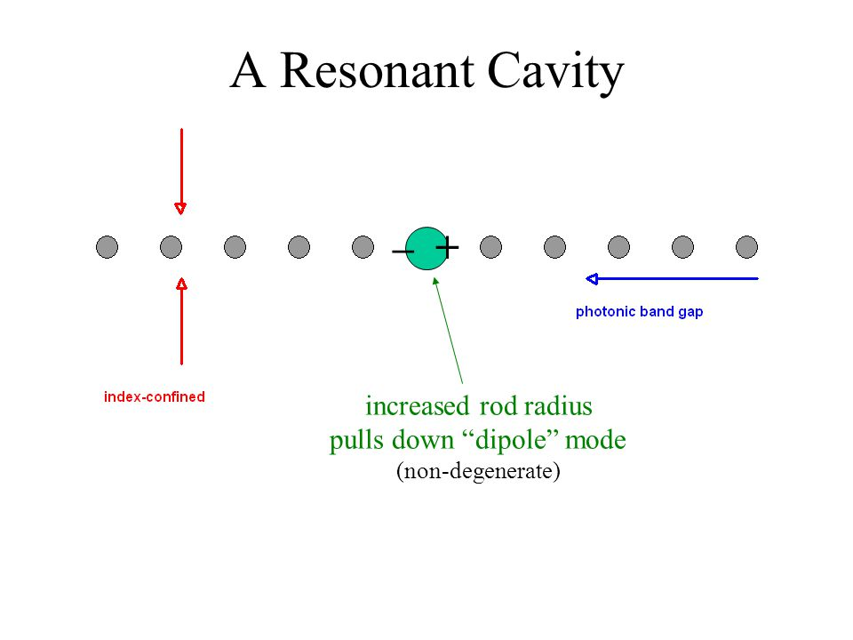 "A Resonant Cavity increased rod radius pulls down ""dipole"" mode (non-degenerate) – +"