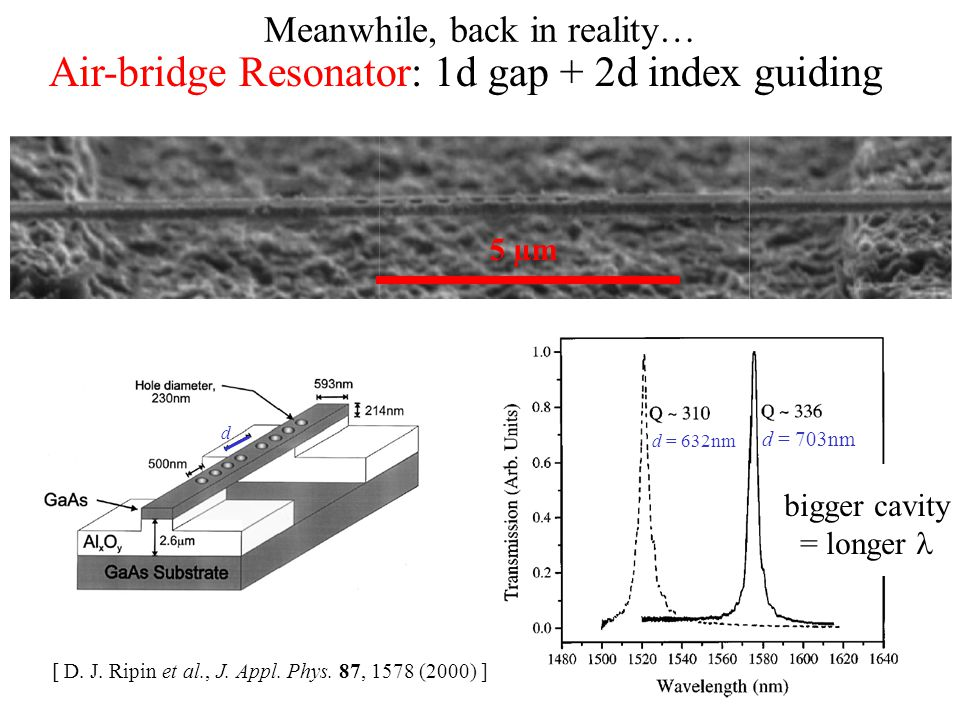 Meanwhile, back in reality… 5 µm [ D. J. Ripin et al., J. Appl. Phys. 87, 1578 (2000) ] d = 703nm d = 632nm d Air-bridge Resonator: 1d gap + 2d index