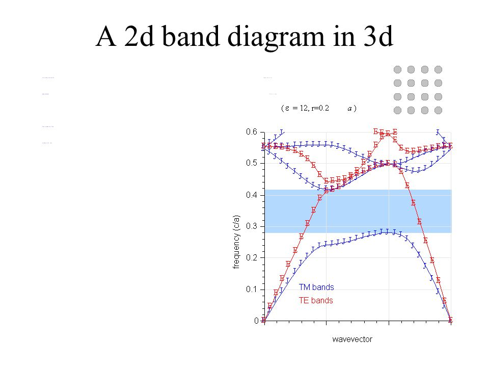 A 2d band diagram in 3d