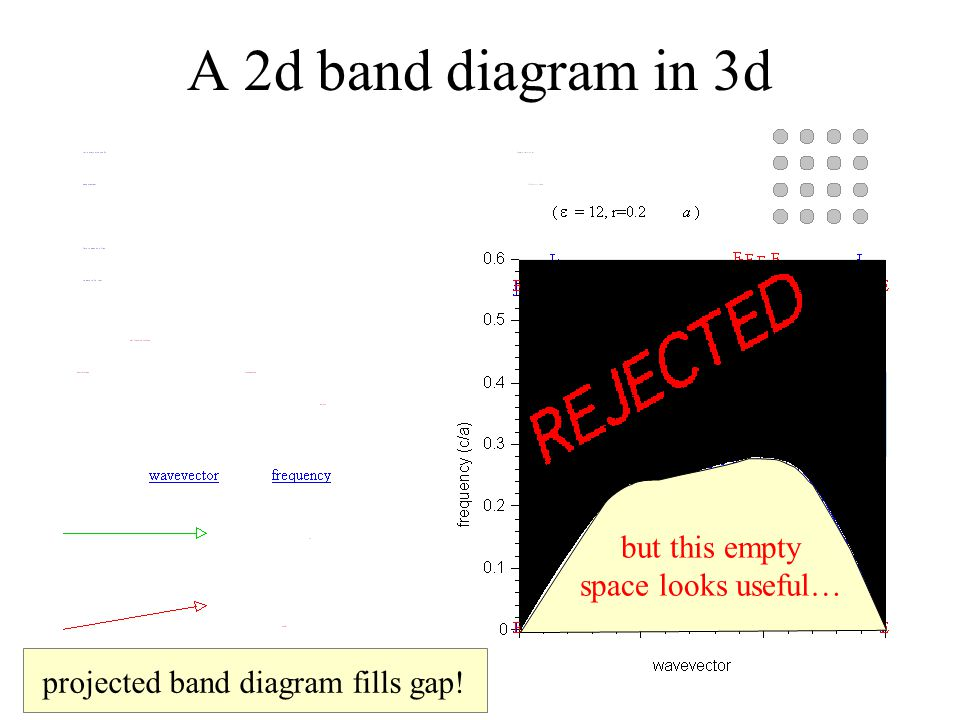projected band diagram fills gap! but this empty space looks useful…